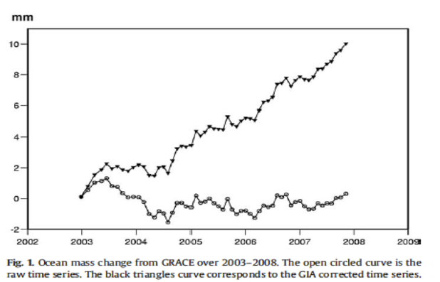 GRACE raw and adjusted sea level trend Cazenave 2008