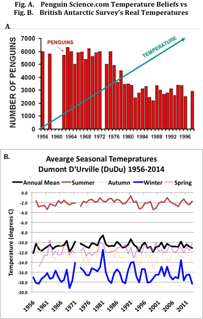 March of the Penguin colony temperature trends